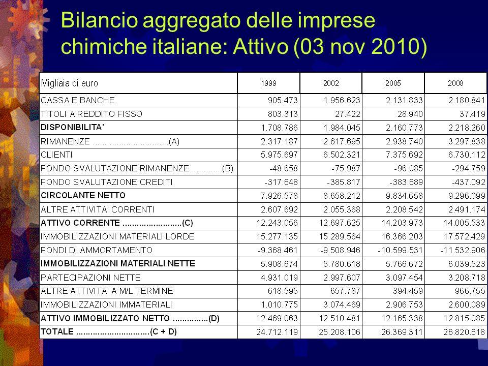 Bilancio aggregato delle imprese chimiche italiane: Attivo (03 nov 2010)