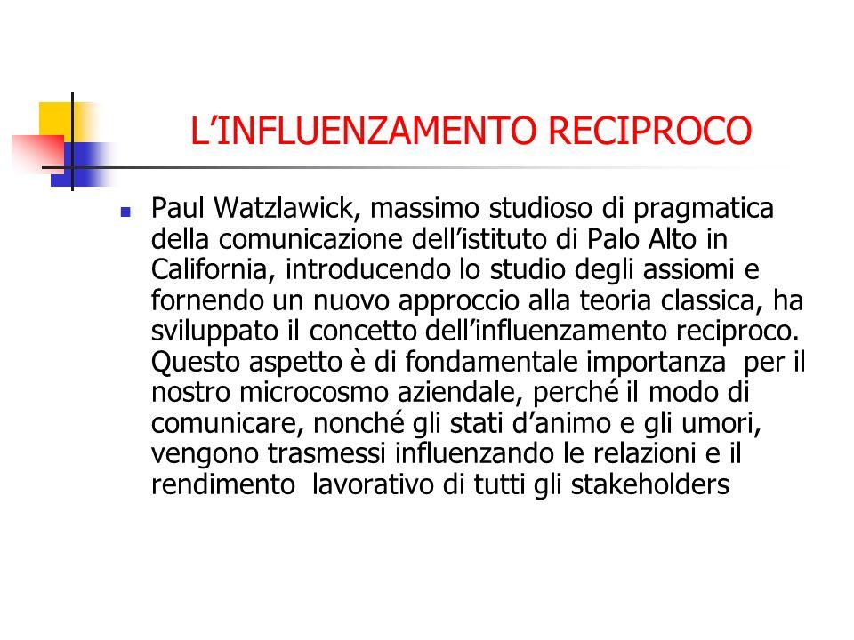 LINFLUENZAMENTO RECIPROCO Paul Watzlawick, massimo studioso di pragmatica della comunicazione dellistituto di Palo Alto in California, introducendo lo