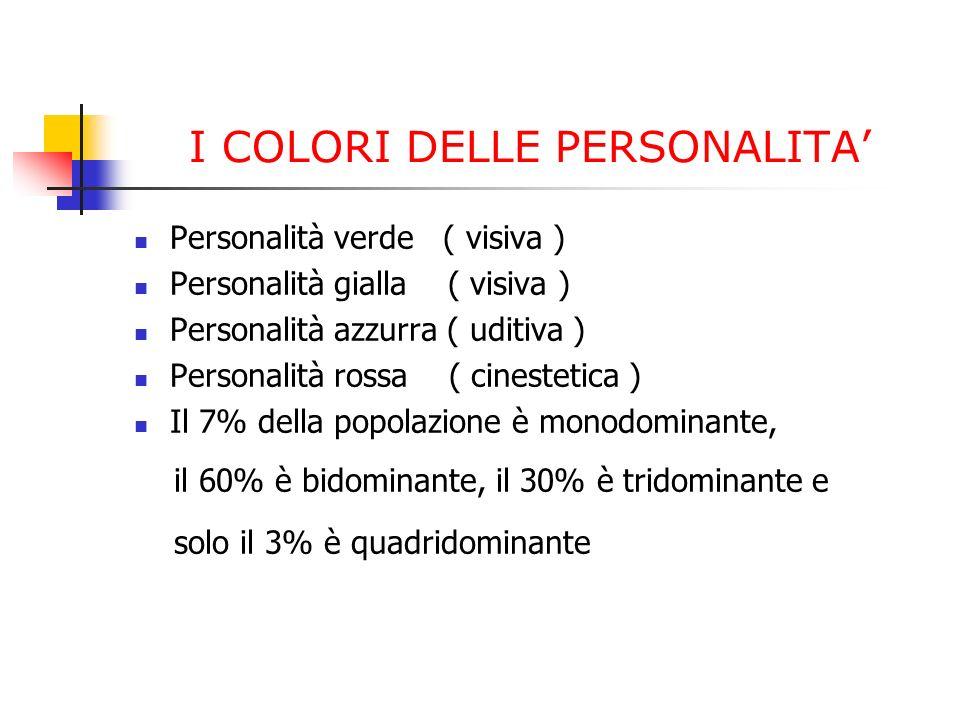 I COLORI DELLE PERSONALITA Personalità verde ( visiva ) Personalità gialla ( visiva ) Personalità azzurra ( uditiva ) Personalità rossa ( cinestetica