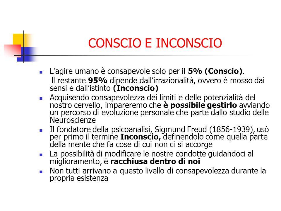CONSCIO E INCONSCIO Lagire umano è consapevole solo per il 5% (Conscio). ll restante 95% dipende dallirrazionalità, ovvero è mosso dai sensi e dallist