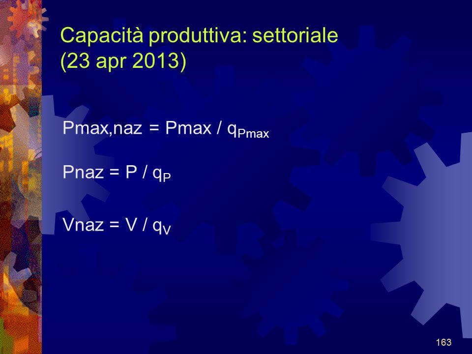 163 Capacità produttiva: settoriale (23 apr 2013) Pmax,naz = Pmax / q Pmax Pnaz = P / q P Vnaz = V / q V 163