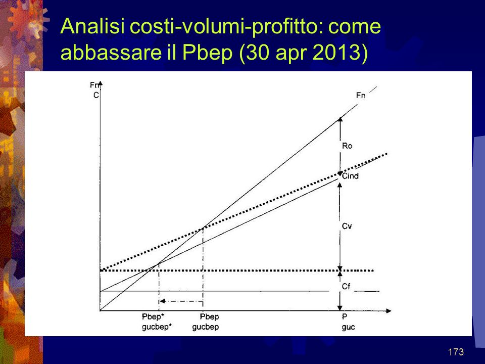 173 Analisi costi-volumi-profitto: come abbassare il Pbep (30 apr 2013)