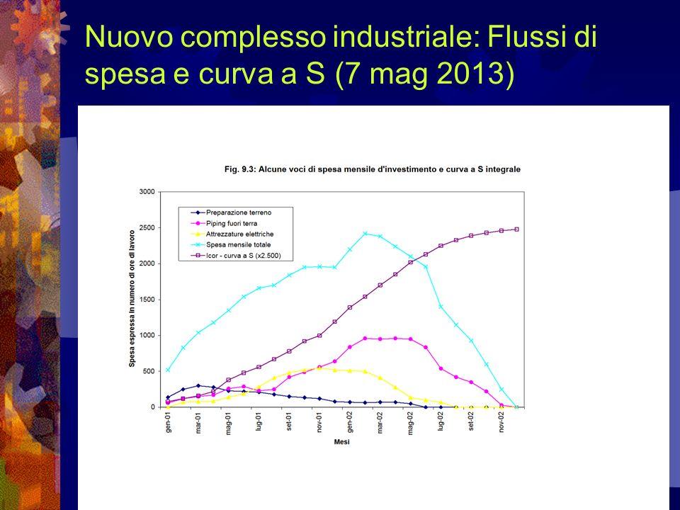 Nuovo complesso industriale: Flussi di spesa e curva a S (7 mag 2013)