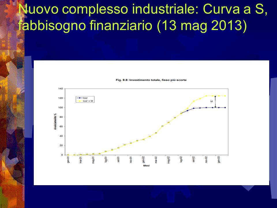 Nuovo complesso industriale: Curva a S, fabbisogno finanziario (13 mag 2013)
