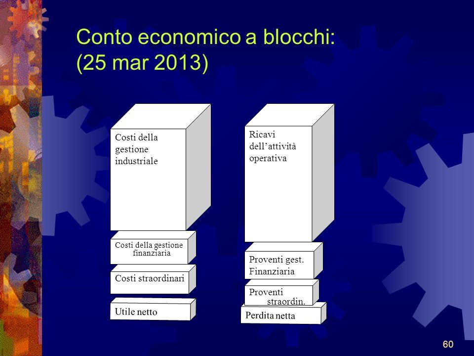 60 Conto economico a blocchi: (25 mar 2013) Costi della gestione industriale Utile netto Ricavi dellattività operativa Proventi gest.