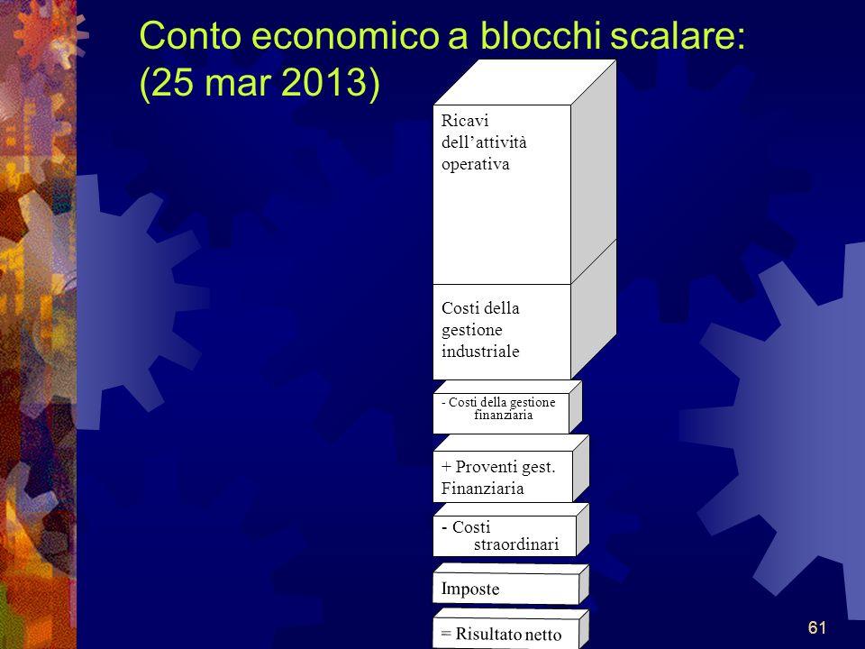 61 Conto economico a blocchi scalare: (25 mar 2013) Costi della gestione industriale = Risultato netto Ricavi dellattività operativa + Proventi gest.