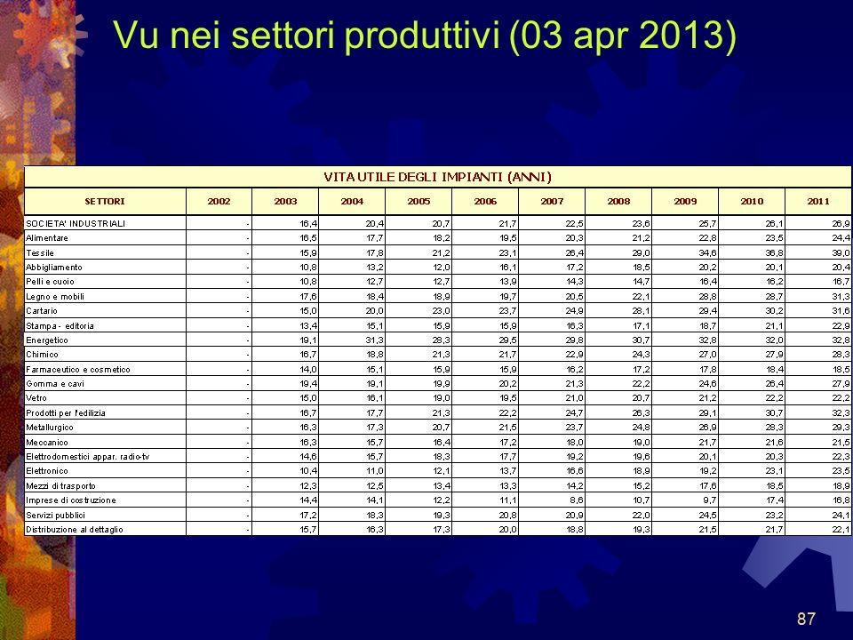 87 Vu nei settori produttivi (03 apr 2013) 87