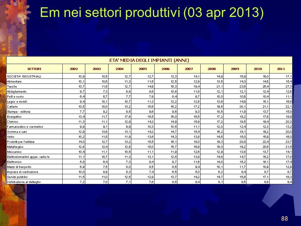 88 Em nei settori produttivi (03 apr 2013) 88