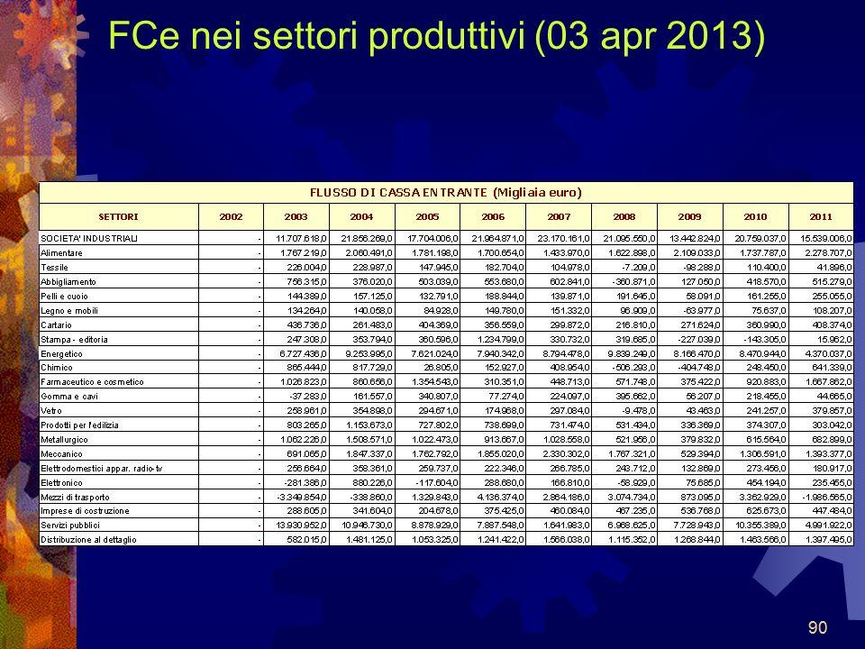 90 FCe nei settori produttivi (03 apr 2013) 90