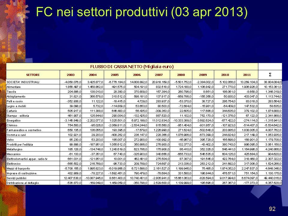 92 FC nei settori produttivi (03 apr 2013) 92