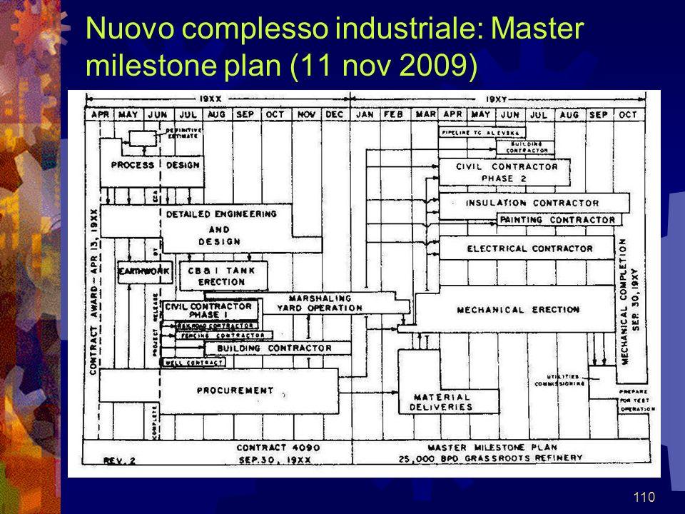 110 Nuovo complesso industriale: Master milestone plan (11 nov 2009)