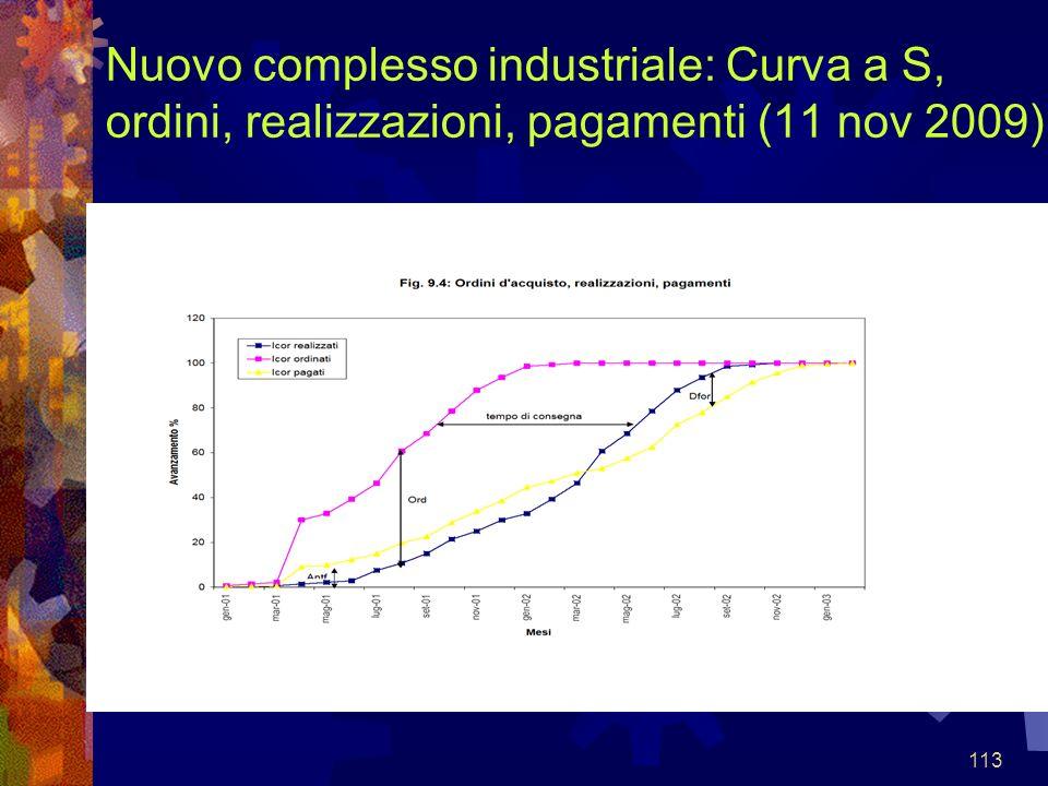 113 Nuovo complesso industriale: Curva a S, ordini, realizzazioni, pagamenti (11 nov 2009)