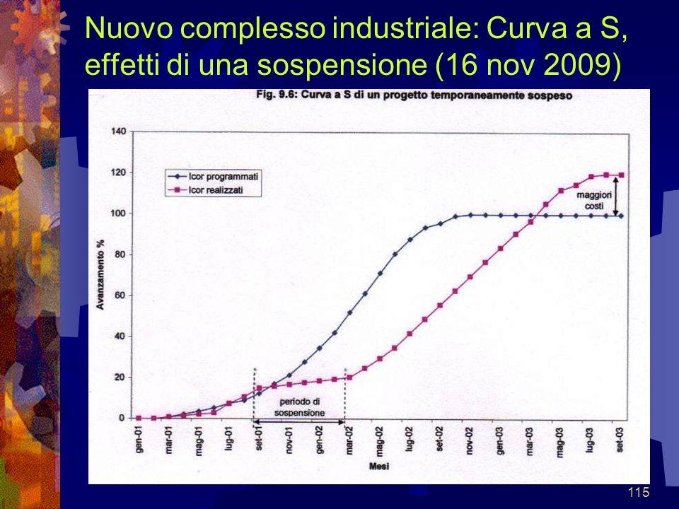 115 Nuovo complesso industriale: Curva a S, effetti di una sospensione (16 nov 2009)