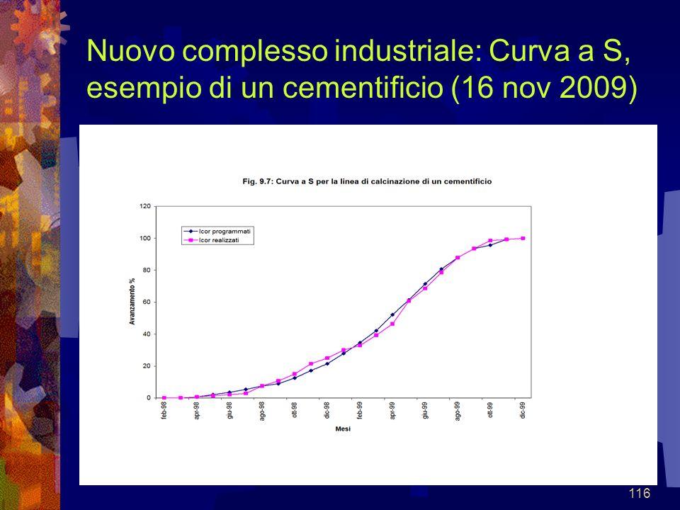 116 Nuovo complesso industriale: Curva a S, esempio di un cementificio (16 nov 2009)