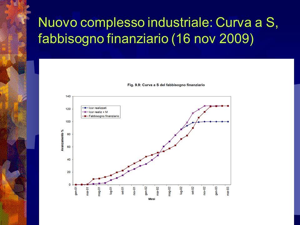 118 Nuovo complesso industriale: Curva a S, fabbisogno finanziario (16 nov 2009)