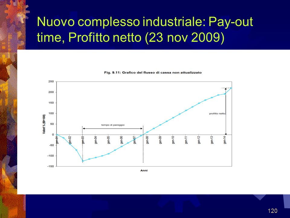 120 Nuovo complesso industriale: Pay-out time, Profitto netto (23 nov 2009)