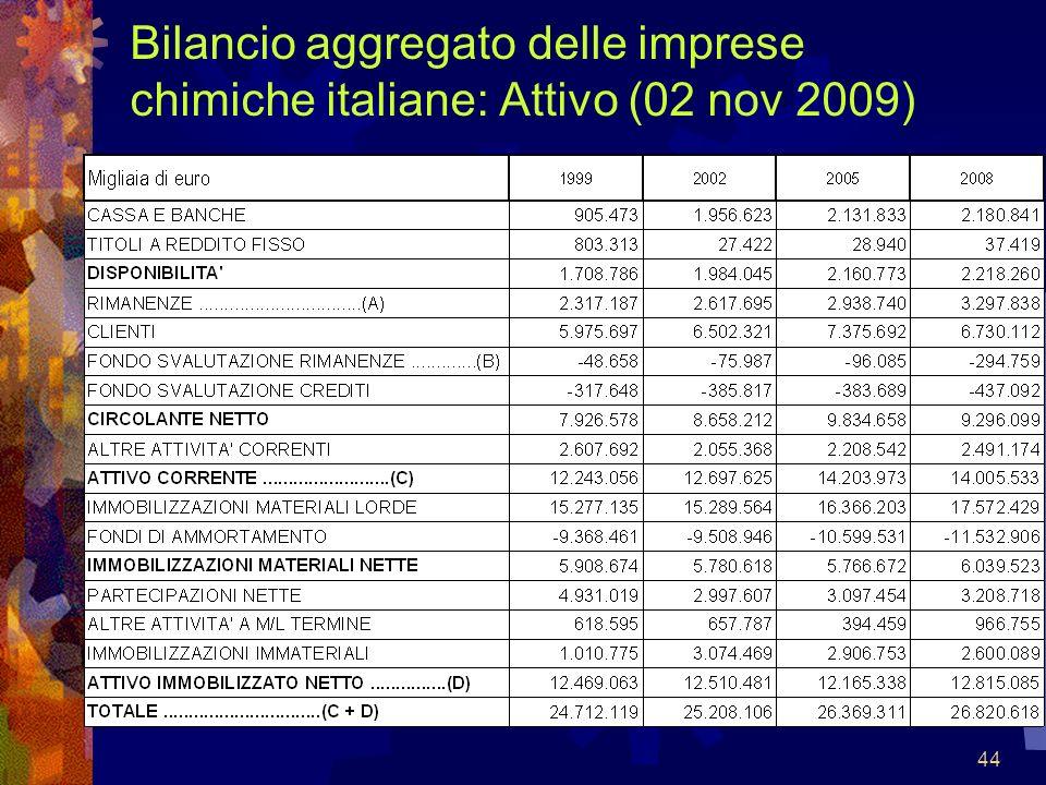 44 Bilancio aggregato delle imprese chimiche italiane: Attivo (02 nov 2009)