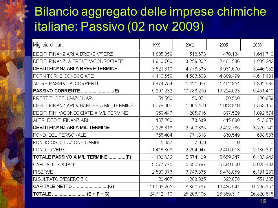 45 Bilancio aggregato delle imprese chimiche italiane: Passivo (02 nov 2009)