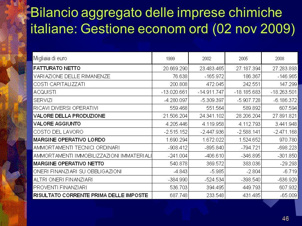 46 Bilancio aggregato delle imprese chimiche italiane: Gestione econom ord (02 nov 2009)