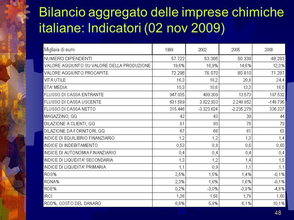 48 Bilancio aggregato delle imprese chimiche italiane: Indicatori (02 nov 2009)