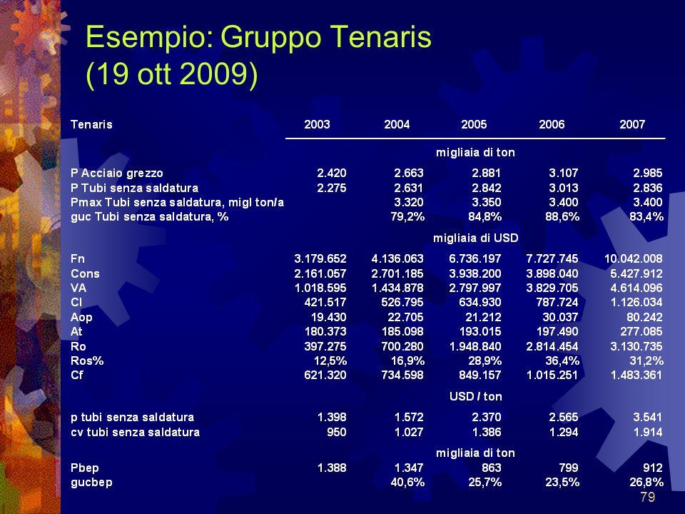 79 Esempio: Gruppo Tenaris (19 ott 2009)