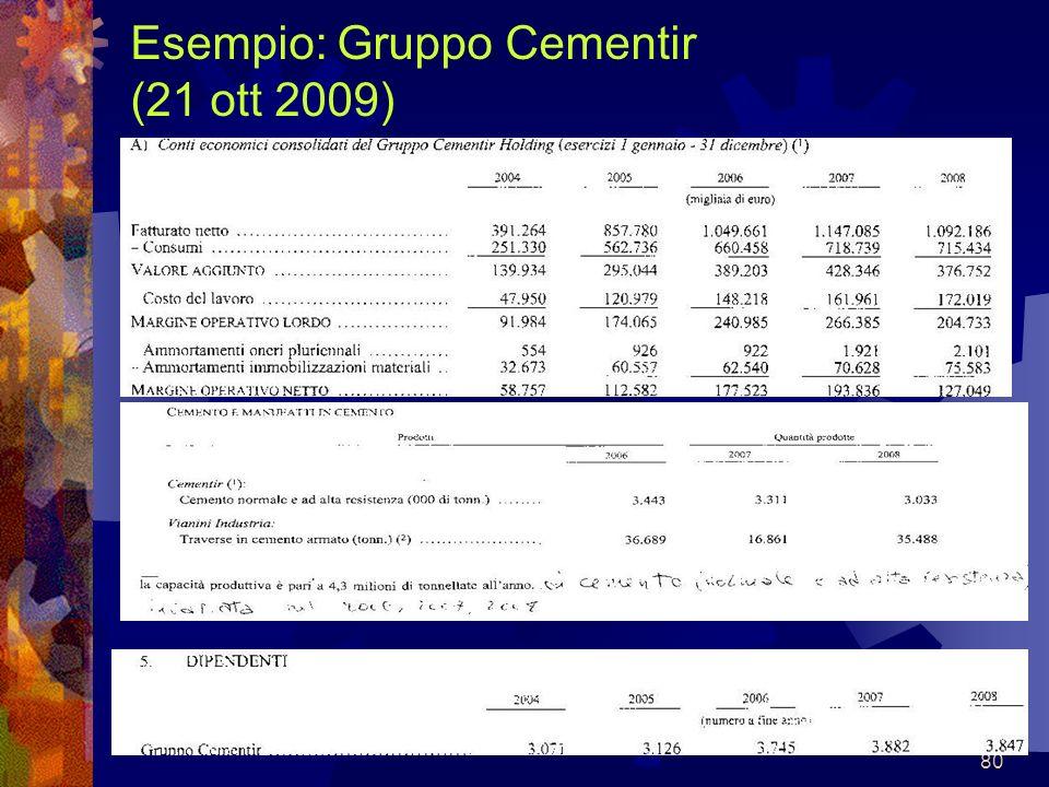 80 Esempio: Gruppo Cementir (21 ott 2009)