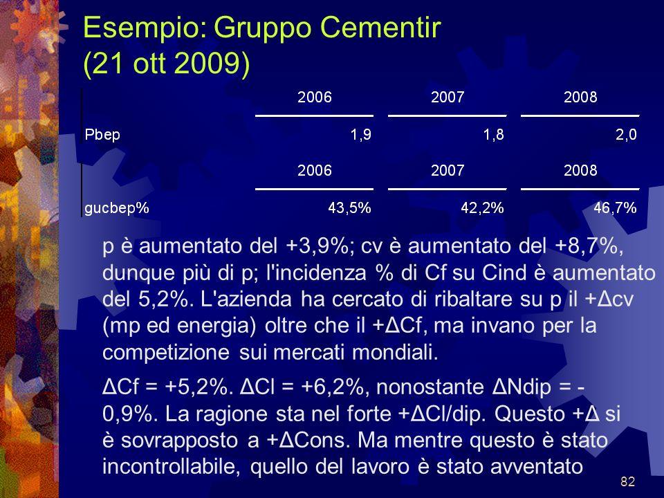 82 Esempio: Gruppo Cementir (21 ott 2009) ΔCf = +5,2%. ΔCl = +6,2%, nonostante ΔNdip = - 0,9%. La ragione sta nel forte +ΔCl/dip. Questo +Δ si è sovra