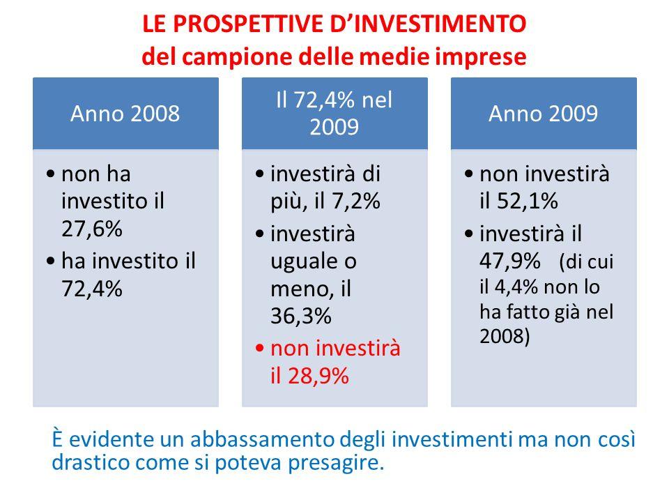 LE PROSPETTIVE DINVESTIMENTO del campione delle medie imprese Anno 2008 non ha investito il 27,6% ha investito il 72,4% Il 72,4% nel 2009 investirà di