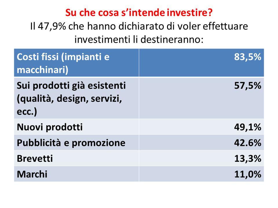 Su che cosa sintende investire? Il 47,9% che hanno dichiarato di voler effettuare investimenti li destineranno: Costi fissi (impianti e macchinari) 83