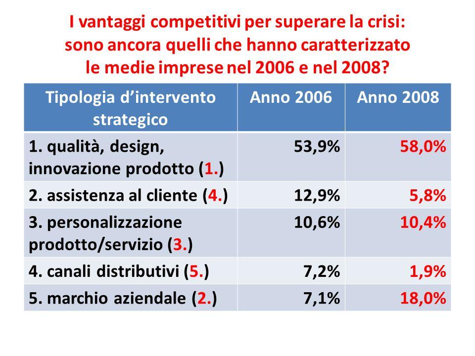 I vantaggi competitivi per superare la crisi: sono ancora quelli che hanno caratterizzato le medie imprese nel 2006 e nel 2008? Tipologia dintervento