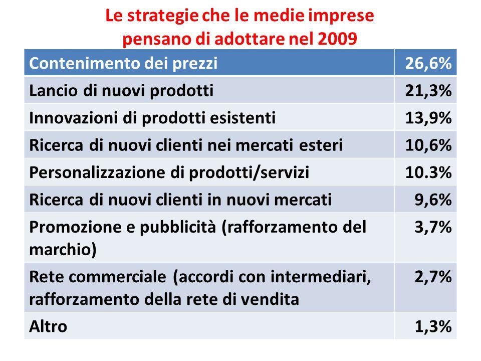 Le strategie che le medie imprese pensano di adottare nel 2009 Contenimento dei prezzi26,6% Lancio di nuovi prodotti21,3% Innovazioni di prodotti esis