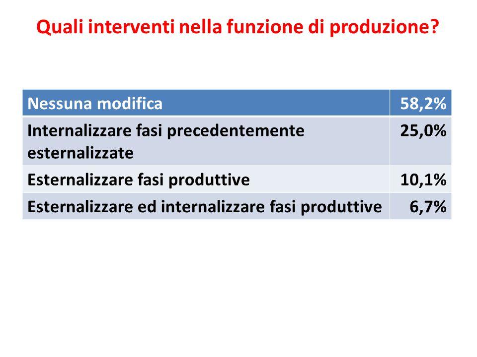 Quali interventi nella funzione di produzione? Nessuna modifica58,2% Internalizzare fasi precedentemente esternalizzate 25,0% Esternalizzare fasi prod