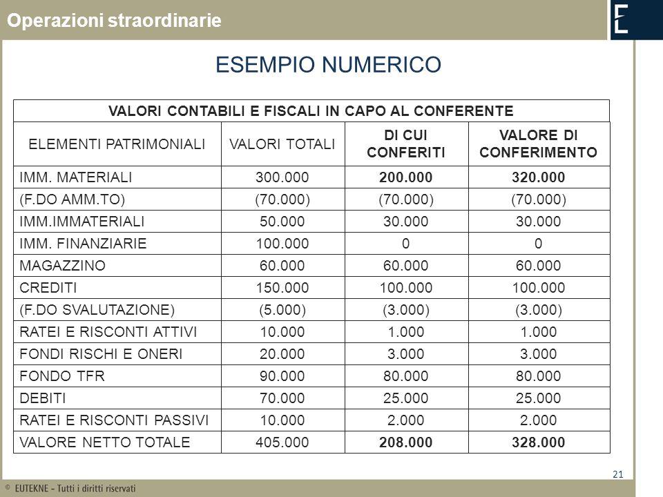 21 ESEMPIO NUMERICO VALORI CONTABILI E FISCALI IN CAPO AL CONFERENTE ELEMENTI PATRIMONIALIVALORI TOTALI DI CUI CONFERITI IMM. MATERIALI300.000200.000