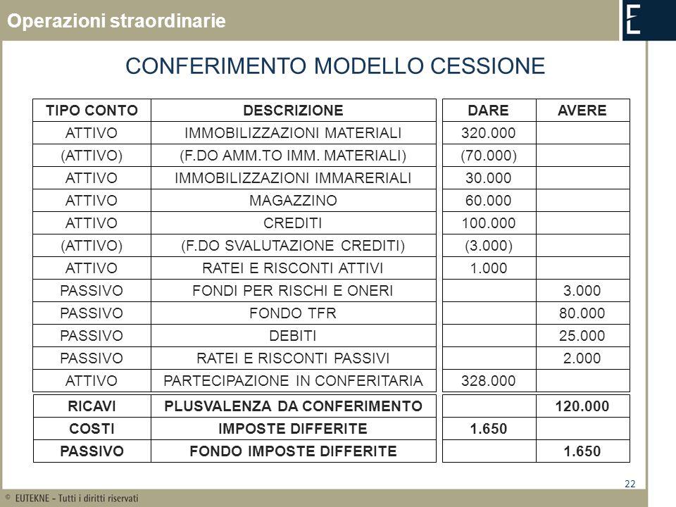22 CONFERIMENTO MODELLO CESSIONE TIPO CONTODESCRIZIONEDAREAVERE ATTIVOIMMOBILIZZAZIONI MATERIALI320.000 (ATTIVO)(F.DO AMM.TO IMM. MATERIALI)(70.000) A