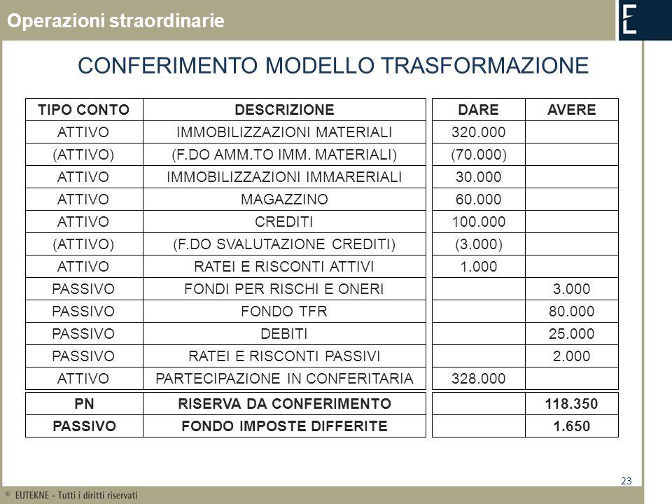 23 CONFERIMENTO MODELLO TRASFORMAZIONE TIPO CONTODESCRIZIONEDAREAVERE ATTIVOIMMOBILIZZAZIONI MATERIALI320.000 (ATTIVO)(F.DO AMM.TO IMM. MATERIALI)(70.