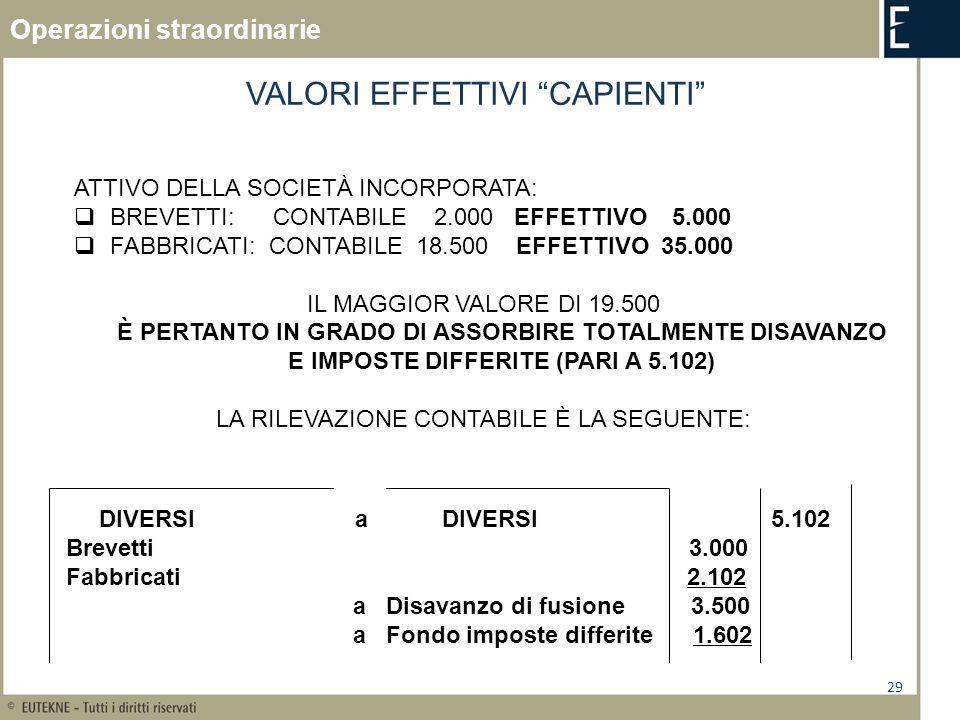 29 VALORI EFFETTIVI CAPIENTI ATTIVO DELLA SOCIETÀ INCORPORATA: BREVETTI: CONTABILE 2.000 EFFETTIVO 5.000 FABBRICATI: CONTABILE 18.500 EFFETTIVO 35.000