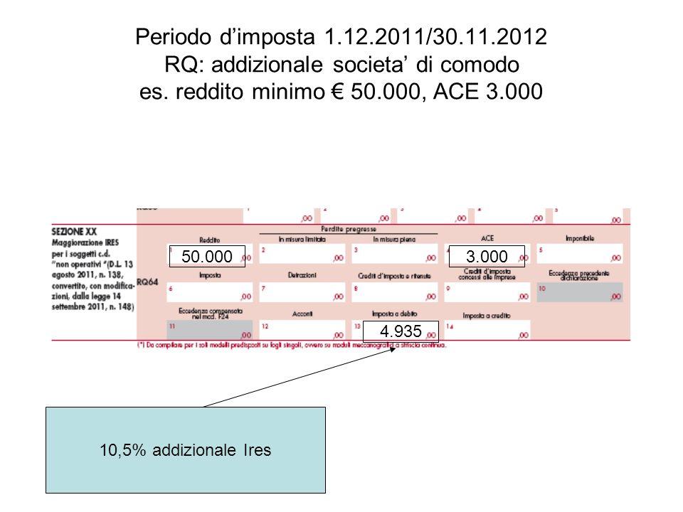 Periodo dimposta 1.12.2011/30.11.2012 RQ: addizionale societa di comodo es. reddito minimo 50.000, ACE 3.000 50.0003.000 4.935 10,5% addizionale Ires