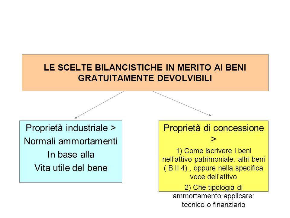 Proprietà industriale > Normali ammortamenti In base alla Vita utile del bene Proprietà di concessione > 1) Come iscrivere i beni nellattivo patrimoni