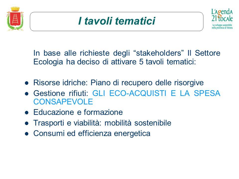 I tavoli tematici In base alle richieste degli stakeholders Il Settore Ecologia ha deciso di attivare 5 tavoli tematici: Risorse idriche: Piano di recupero delle risorgive Gestione rifiuti: GLI ECO-ACQUISTI E LA SPESA CONSAPEVOLE Educazione e formazione Trasporti e viabilità: mobilità sostenibile Consumi ed efficienza energetica