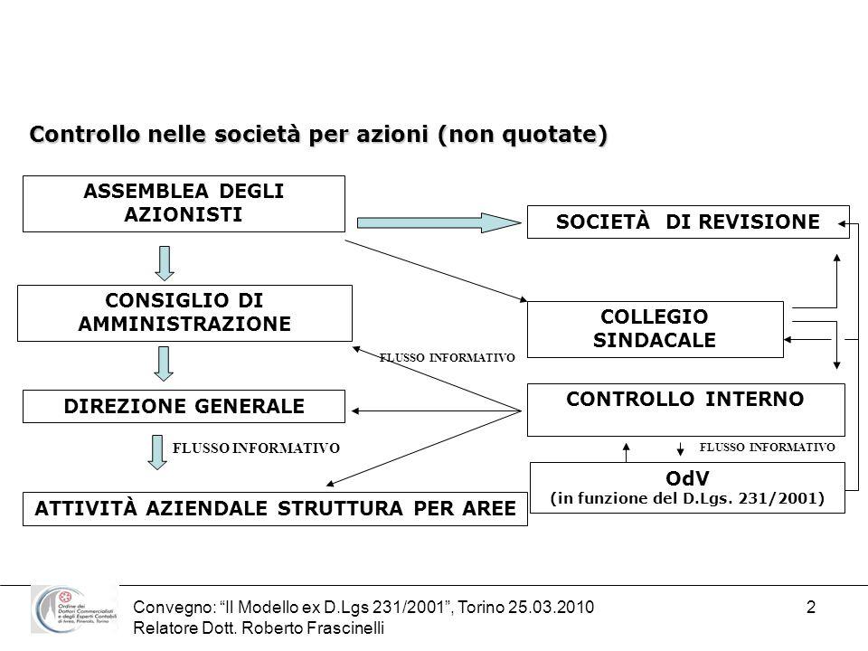 Convegno: Il Modello ex D.Lgs 231/2001, Torino 25.03.2010 Relatore Dott. Roberto Frascinelli 2 Controllo nelle società per azioni (non quotate) ASSEMB