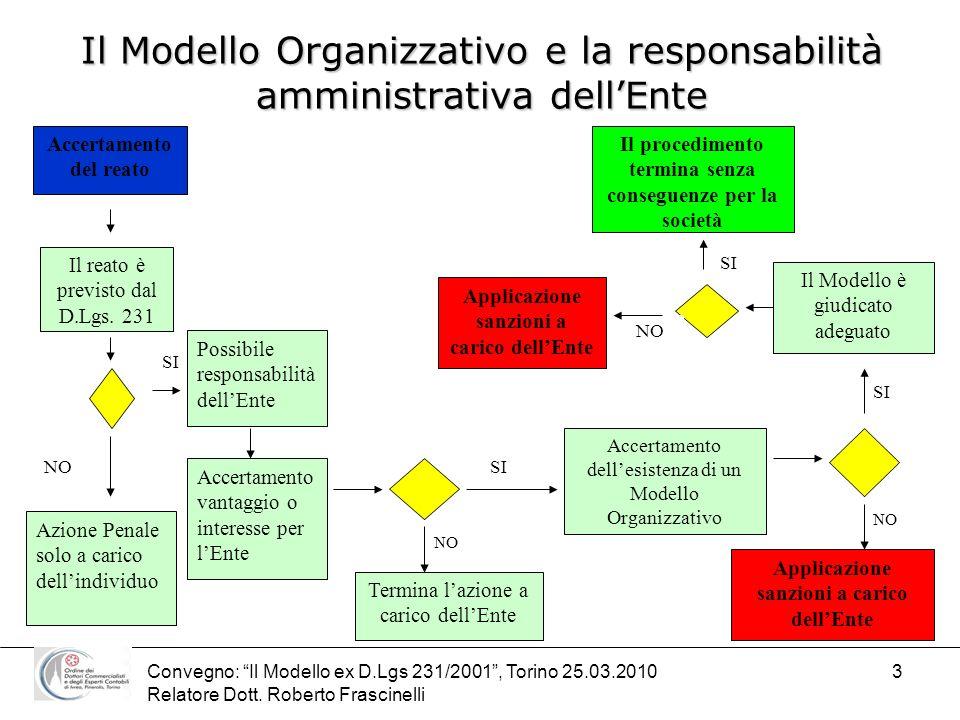 Convegno: Il Modello ex D.Lgs 231/2001, Torino 25.03.2010 Relatore Dott. Roberto Frascinelli 3 Il Modello Organizzativo e la responsabilità amministra