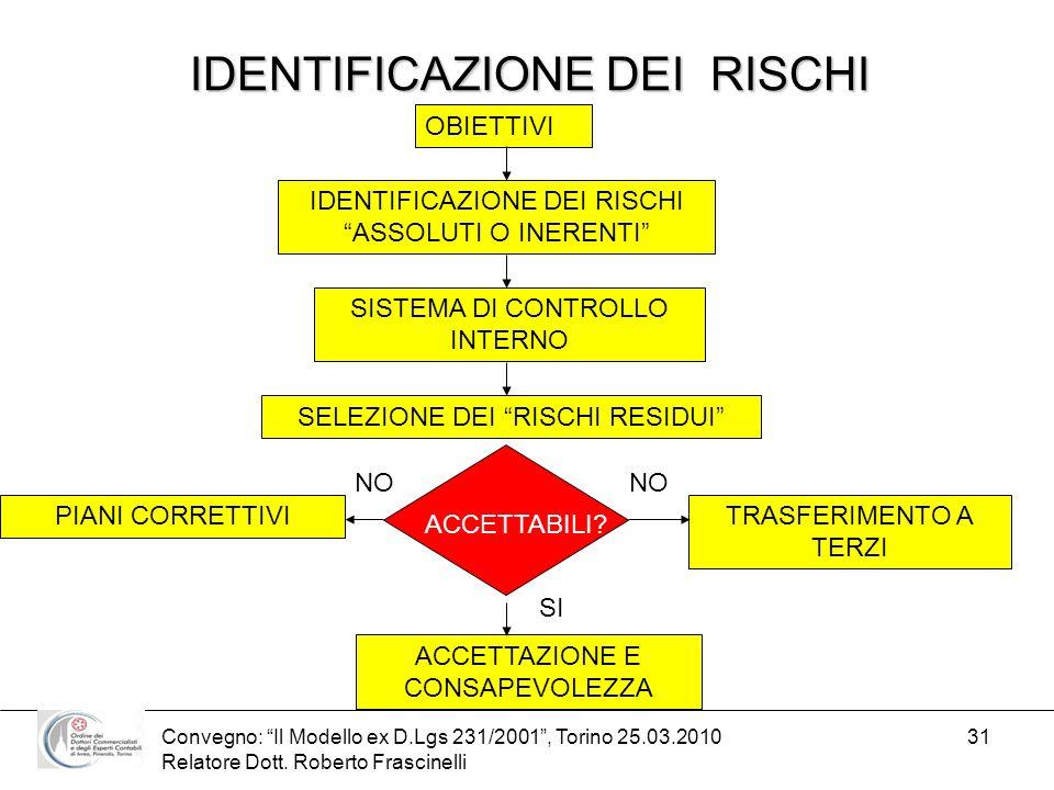 Convegno: Il Modello ex D.Lgs 231/2001, Torino 25.03.2010 Relatore Dott. Roberto Frascinelli 31 IDENTIFICAZIONE DEI RISCHI OBIETTIVI IDENTIFICAZIONE D