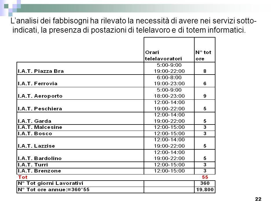 22 Lanalisi dei fabbisogni ha rilevato la necessità di avere nei servizi sotto- indicati, la presenza di postazioni di telelavoro e di totem informati