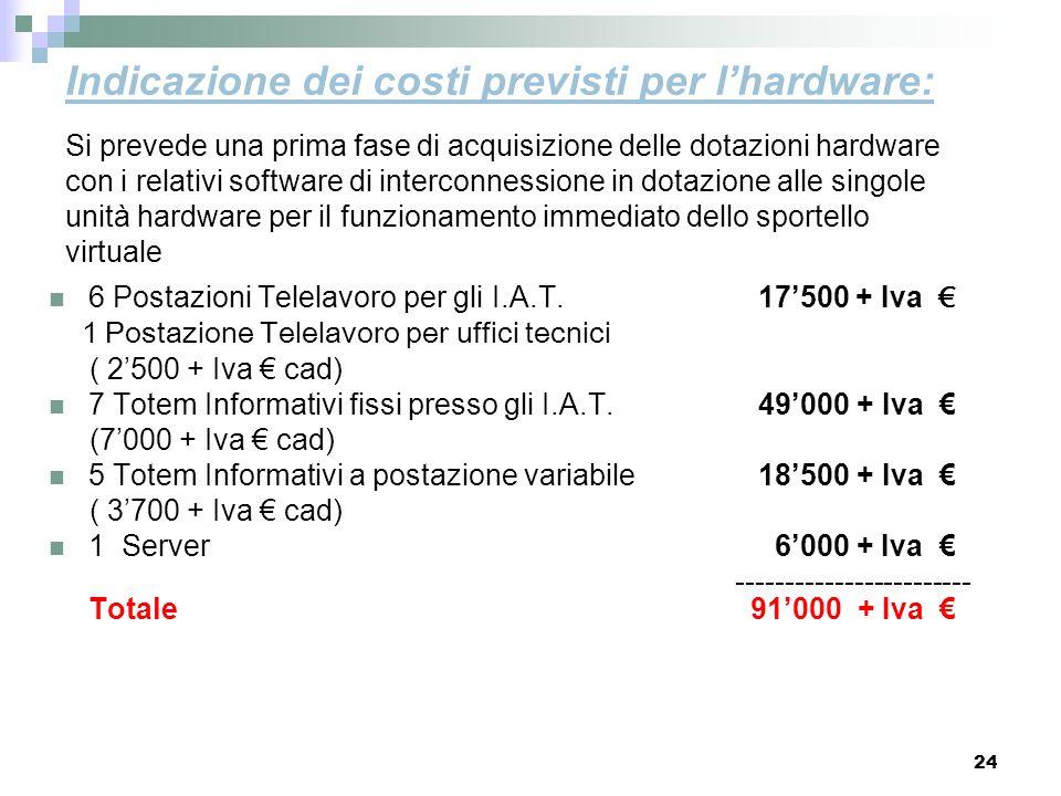 24 Indicazione dei costi previsti per lhardware: 6 Postazioni Telelavoro per gli I.A.T. 17500 + Iva 1 Postazione Telelavoro per uffici tecnici ( 2500