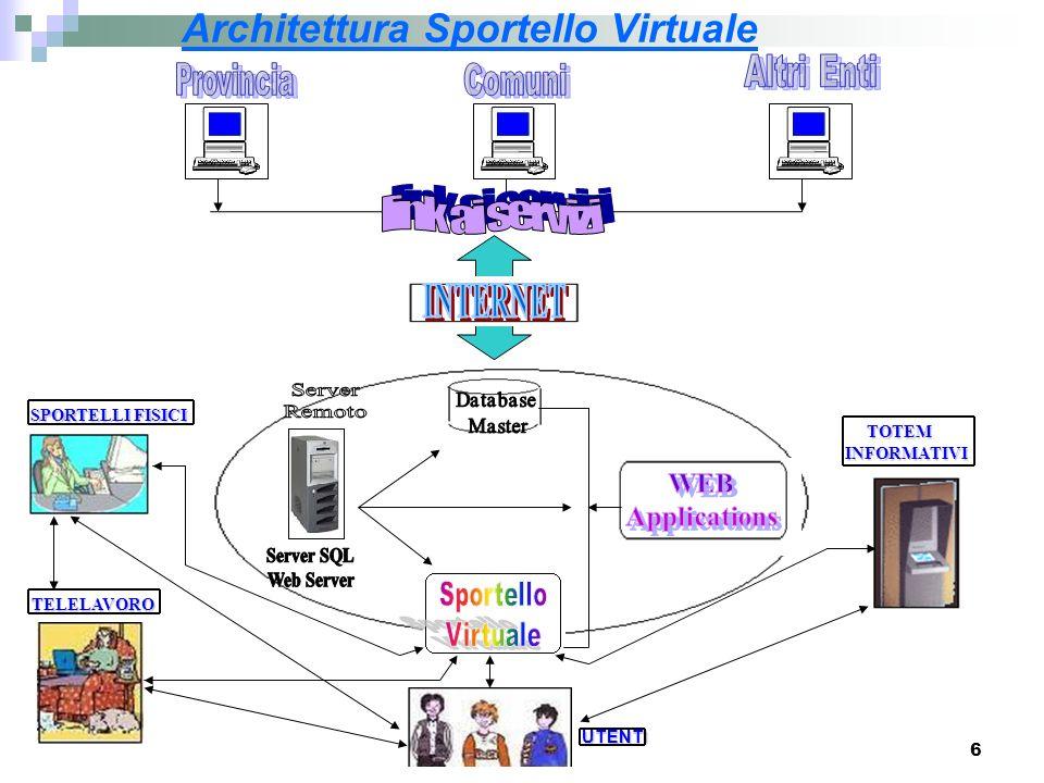 6 Architettura Sportello Virtuale SPORTELLI FISICI TOTEM INFORMATIVI TOTEM INFORMATIVI TELELAVORO UTENTI