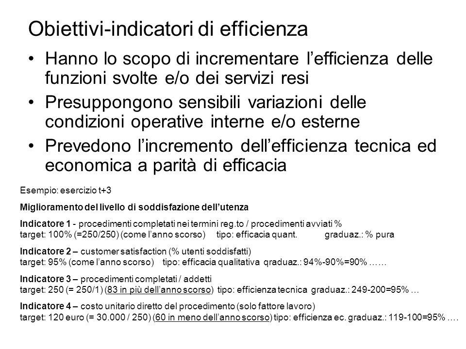 Obiettivi-indicatori di efficienza Hanno lo scopo di incrementare lefficienza delle funzioni svolte e/o dei servizi resi Presuppongono sensibili variazioni delle condizioni operative interne e/o esterne Prevedono lincremento dellefficienza tecnica ed economica a parità di efficacia Esempio: esercizio t+3 Miglioramento del livello di soddisfazione dellutenza Indicatore 1 - procedimenti completati nei termini reg.to / procedimenti avviati % target: 100% (=250/250) (come lanno scorso) tipo: efficacia quant.