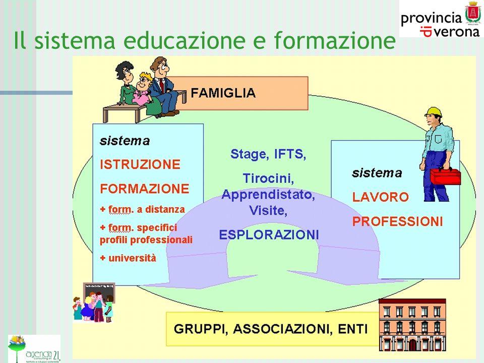 Il sistema educazione e formazione