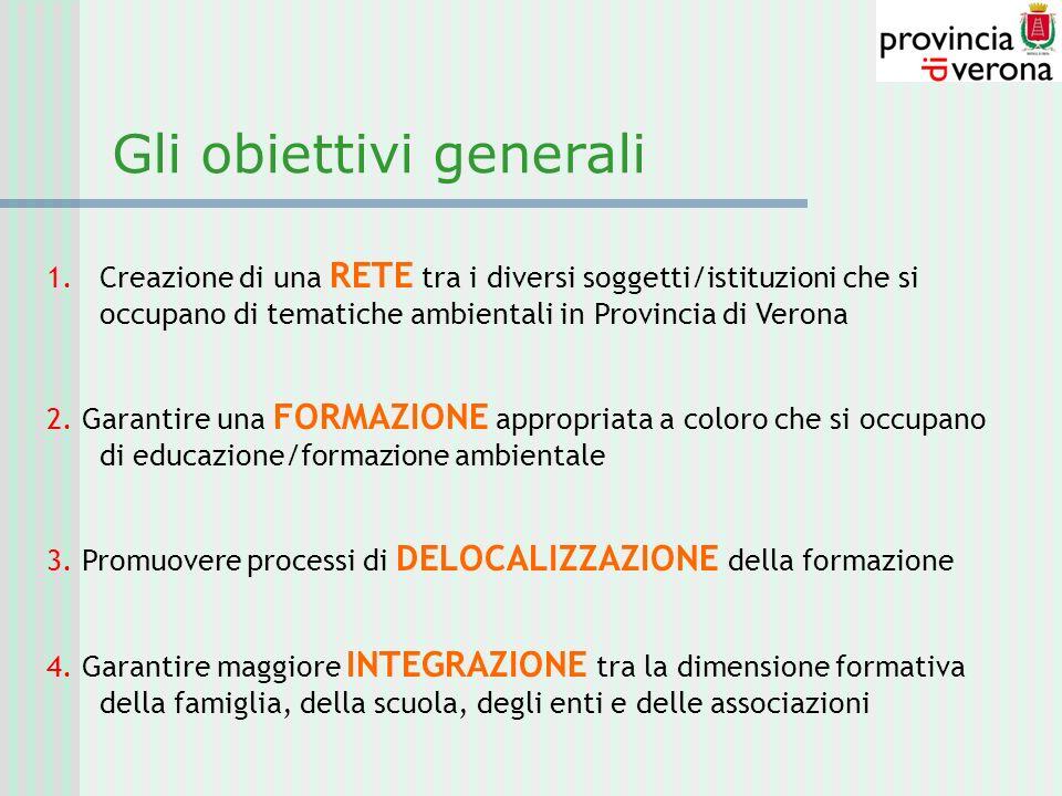 Gli obiettivi generali 1.Creazione di una RETE tra i diversi soggetti/istituzioni che si occupano di tematiche ambientali in Provincia di Verona 2. Ga