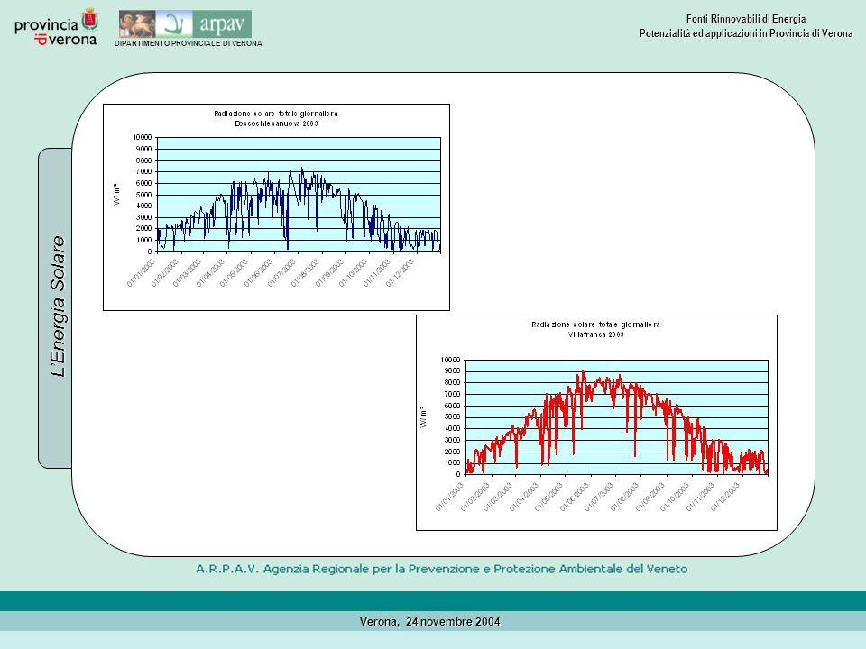 DIPARTIMENTO PROVINCIALE DI VERONA Fonti Rinnovabili di Energia Potenzialità ed applicazioni in Provincia di Verona Verona, 24 novembre 2004 Mappa dellirraggiamento solare in provincia di Verona
