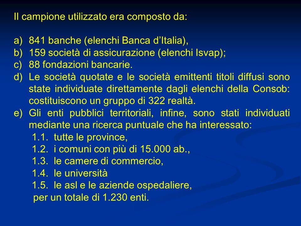 Il campione utilizzato era composto da: a)841 banche (elenchi Banca dItalia), b)159 società di assicurazione (elenchi Isvap); c)88 fondazioni bancarie